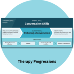 Therapy Progressions