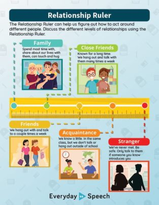 Using the Relationship Ruler poster